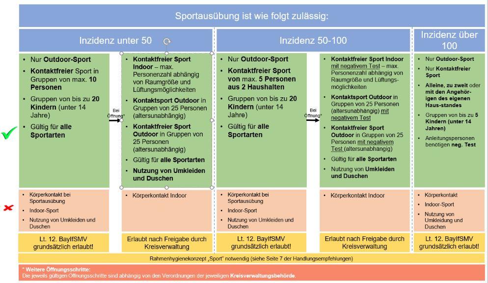 Corona-Infografik Sportausübung
