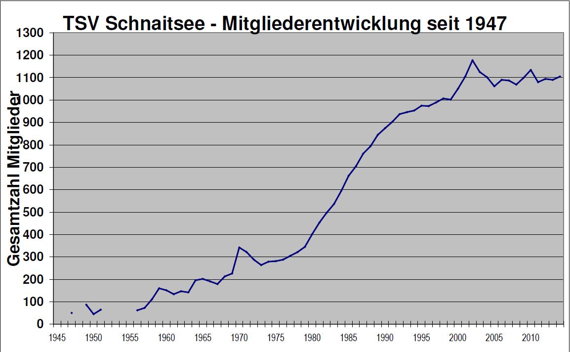 tsv-mitgliederentwicklung-seit1947